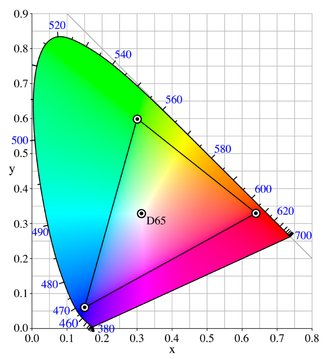 HDR Dci p3 color gamut